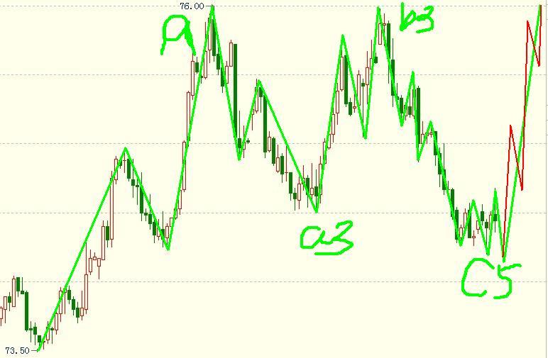 美元指数处于横盘整理中,目前看涨