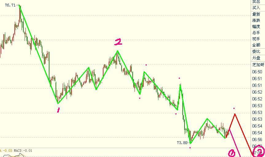 美元指数继续看跌,欧元继续做多