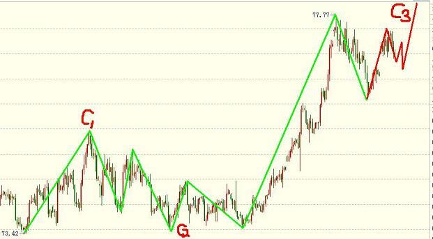 波浪理论图解-美元指数先看小涨后看大跌