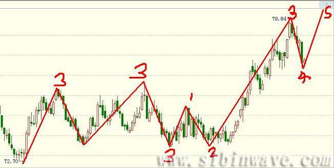 美元指数顶部徘徊,以澳元做多为主