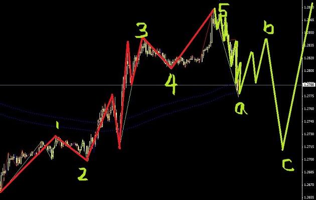 欧元突然冒出一个朝五,适合短线操作