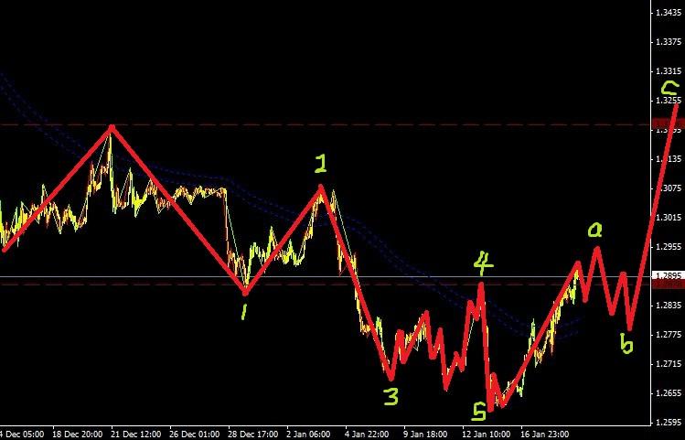 欧元正处于还原左侧终结楔形过程之中