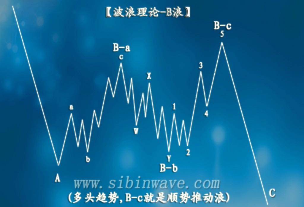 波浪理论B浪的规则和指引