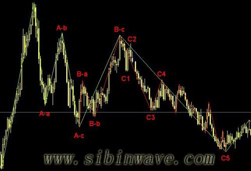 波浪理论C浪的规则和指引