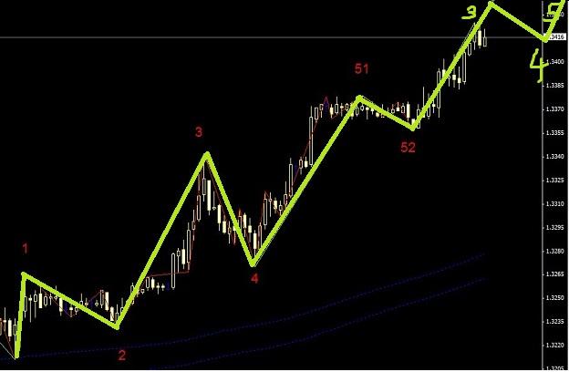 欧元正处于延长浪之中-适合突破下单
