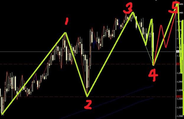 欧元正在运行一个终结楔形