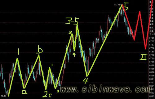 美元指数走出引导楔形,欧元先空后多