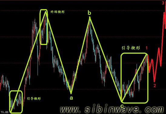美元指数走势图对投资者的指导作用?