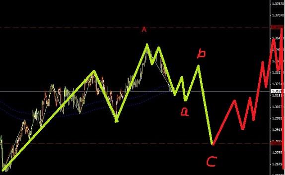 欧元正在运行一个锯齿型调整