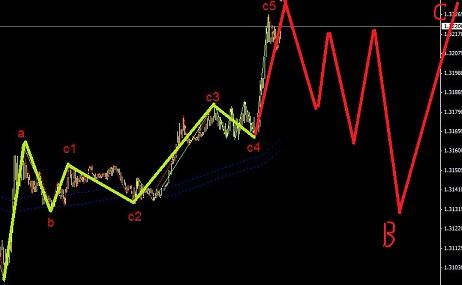 欧元给我们上了一课,1浪有时走3波