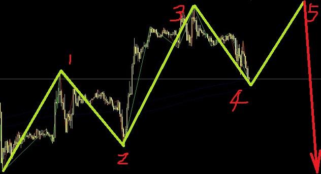 英镑和欧元正在同步完成一个终结楔形