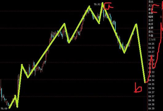 美元指数先跌然后涨