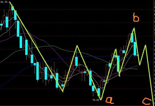 美元指数还需要调整,欧元预破前高