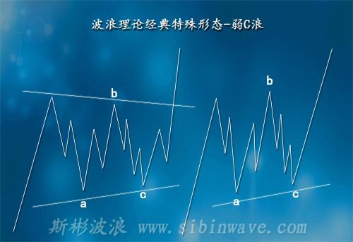 艾略特波浪理论经典形态-弱C浪