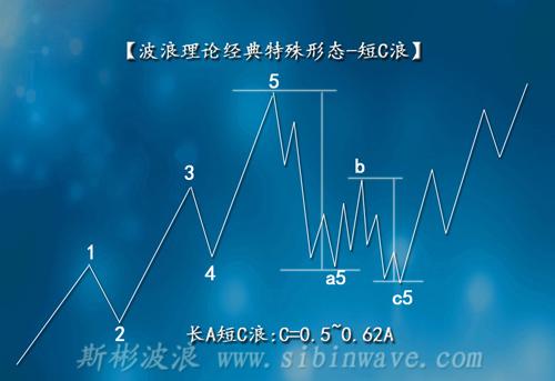 波浪理论中的短C浪的作用有哪些?