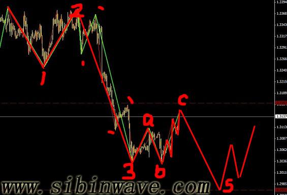 欧元刚刚完成一个强B浪,后面还有C5行情