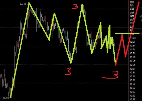 美元指数虽然乱码,还是主要盯涨