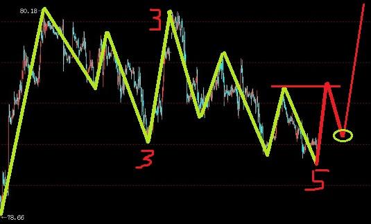 美元指数处于横盘C楔,欧元多处于三角形