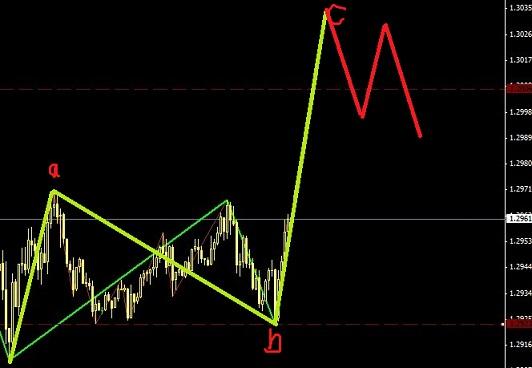 欧元和英镑同时进入小幅多头行情