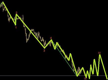 欧元目前处于延长浪之中,后面还有一波值得操作的行情
