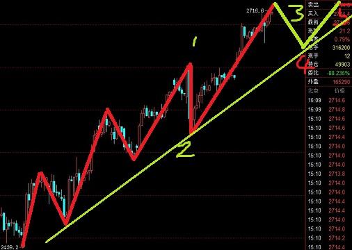 股指期货处于一波流之中,是短线好机会
