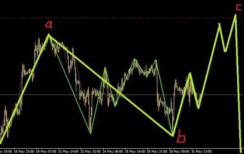 黄金平台-白银三角-调完创新低