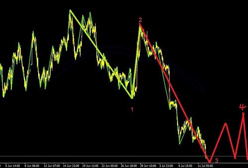 欧元继续走弱,跟踪英镑补跌