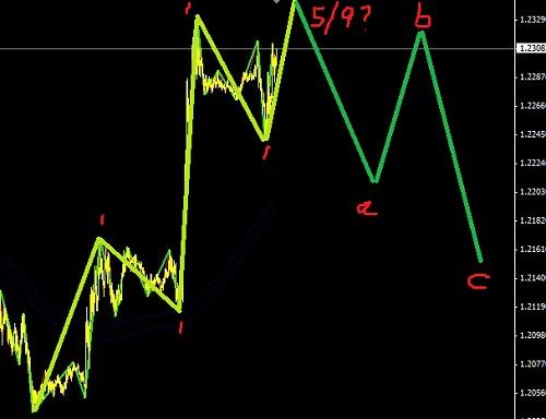 欧元受刺激起涨,现在进入反弹行情之中