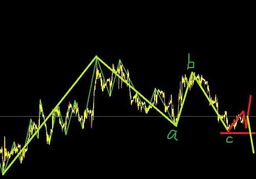 美元指数临近前高,不利则反手做澳镑