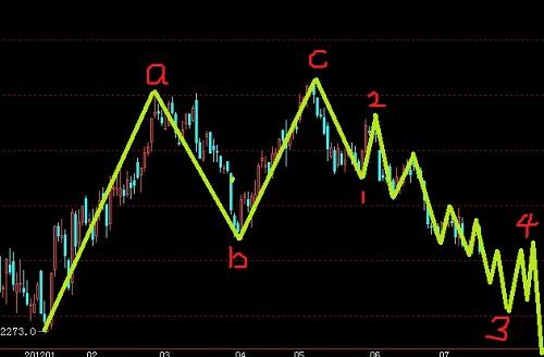 股指期货继续看新低,短线逢高做空