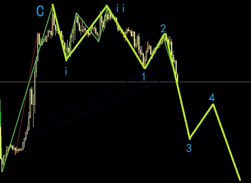 欧元再度进入空头领域,适合中线操作