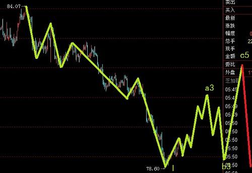 美元已经展开大幅调整,黄金有望展开加速下调