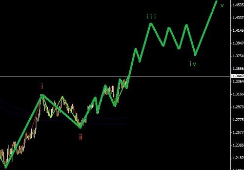 欧元处于主升浪之中,适合中线操作