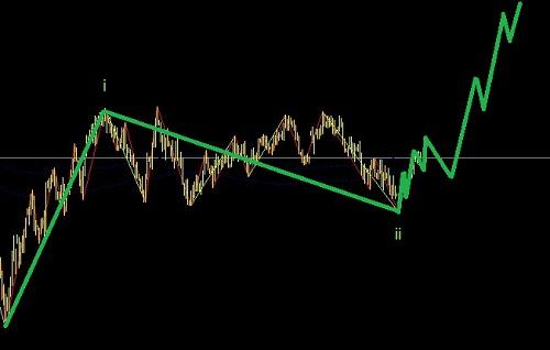 美元指数一旦顺利转头,澳元将有千点行情