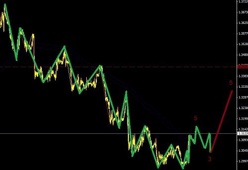 欧元考虑逢低做多,盯紧澳元大多头