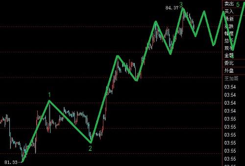 美元指数处于强势之中,继续顺势而为