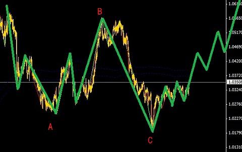 商品币种面临拐点,看好AUD和CAD(中线指引)