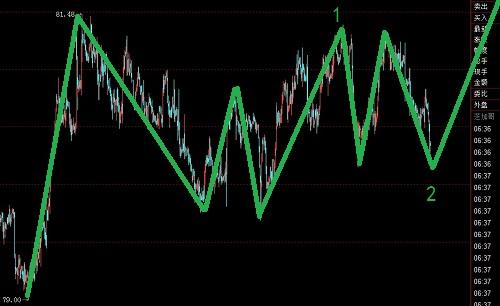 美元指数低位横盘,正在蓄势待发