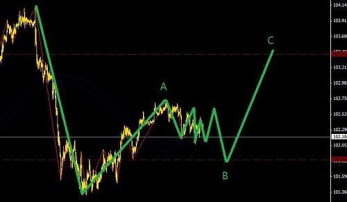 欧元区口头观望,日元回调做多