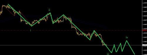 欧美处在空头一波流之中,继续追空欧元