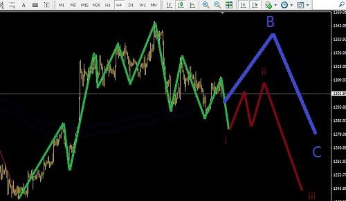 美元强势,期待黄金走出引导楔形
