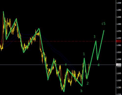 欧元进入调整阶段,黄金C5做空