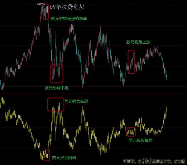 做好黄金和白银,必须懂美元和欧元?