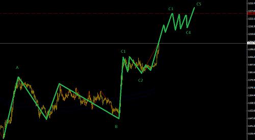 欧元进入调整阶段,黄金C5做空2