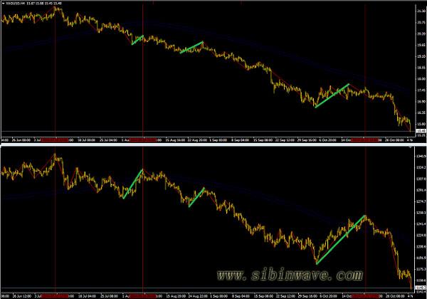 波浪理论实用交易策略-滞后补涨