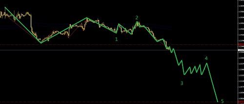 欧元进入延长区域,黄金滞后补跌