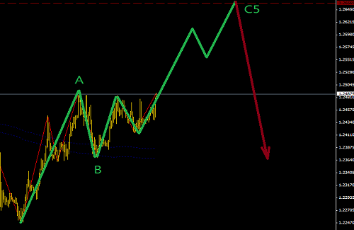 欧元正在进入反弹调整区域
