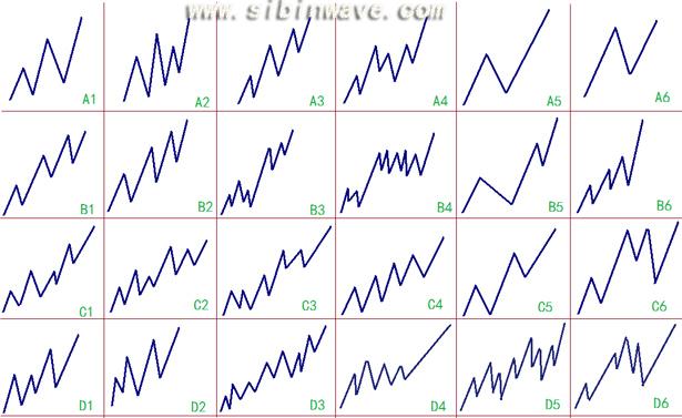 斯彬教你波浪理论如何正确数浪|错误数浪汇总图解2