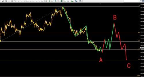 欧元反手短线做多,黄金低位坚决出场