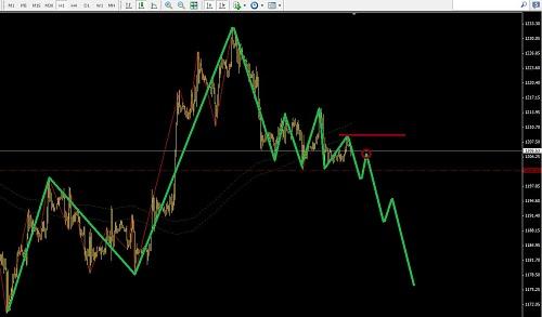 美元指数大横盘,黄金短线追空